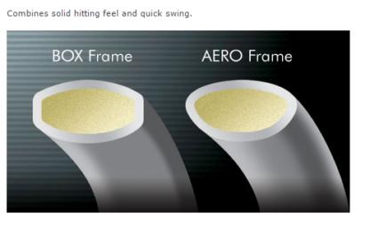 BOX + AERO FRAME INFOGRAPHIC
