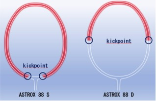 Astrox 88 New Frame Design and Racquet Length