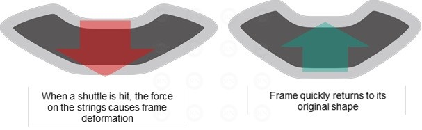Yonex Reimagining Frame Shape Racquet Technology Illustration