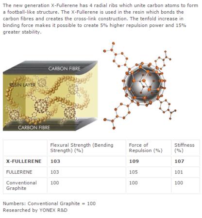 X-FULLRENE INFOGRAPHIC