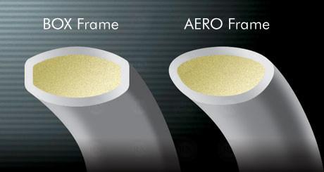 Yonex Aero Box Frame Badminton Racquet Technology