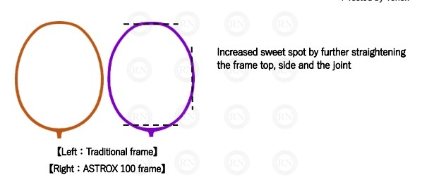 Illustration: Yonex Astrox 100 Series Extended Sweet Spot Badminton Racquet Technology
