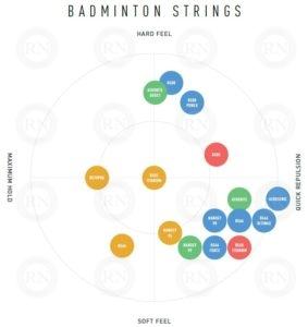 Official Yonex chart comparing their badminton strings