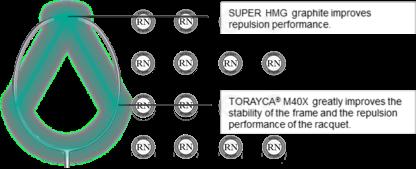 Yonex Nanoflare Sonic Flare System