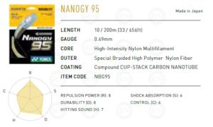 Yonex Nanogy 95 Badminton String Summary
