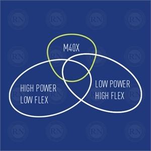 Venn Diagram of Yonex TORAYCA M40X Tennis Racquet Technology